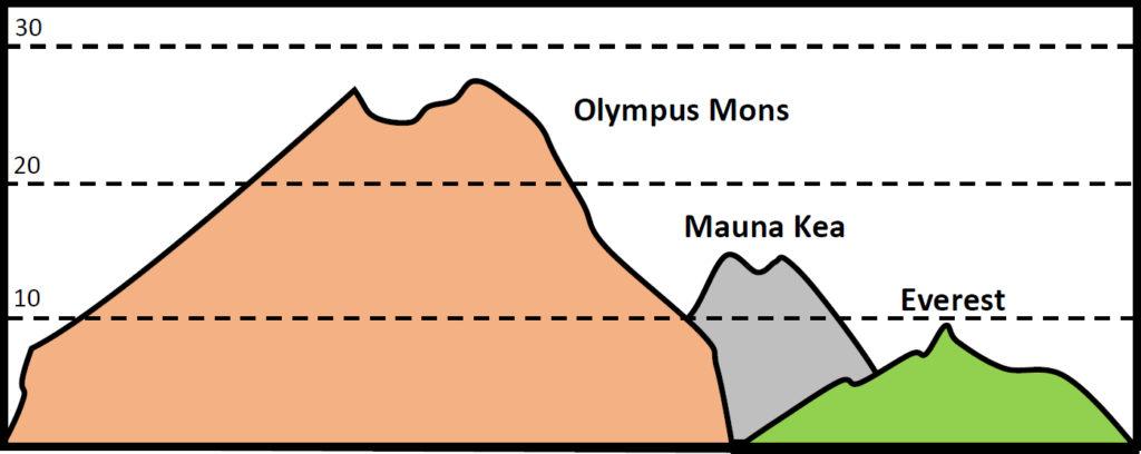 L'attribut alt de cette image est vide, son nom de fichier est OMons-Everest-1024x408.jpg.